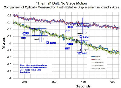 thermal drift no stage motion