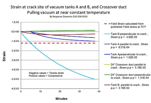 strain at crack site of vacuum tanks