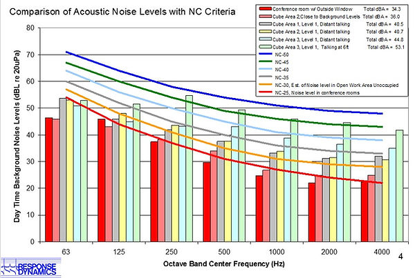 Acoustic Analysis Results Comparing Sound Levels with NC Noise Criteria