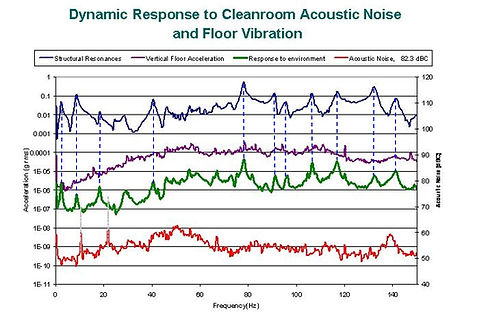 Measurements of Ambient Acoustic Noise