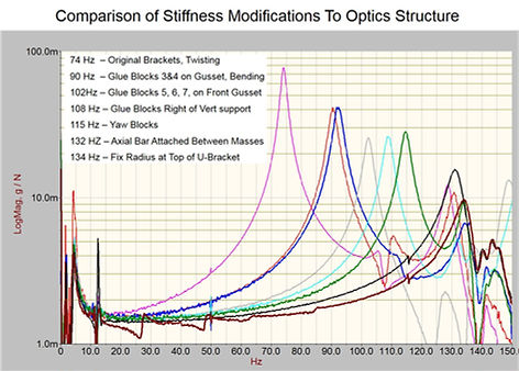 graph showing modification to improve structural stiffness