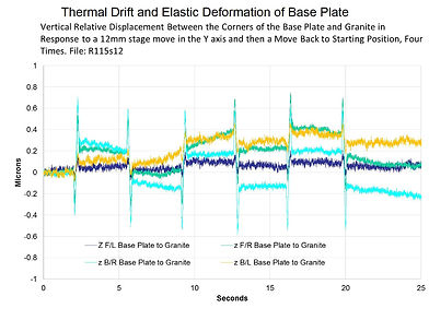 thermal drift and elastic deformation of base plate