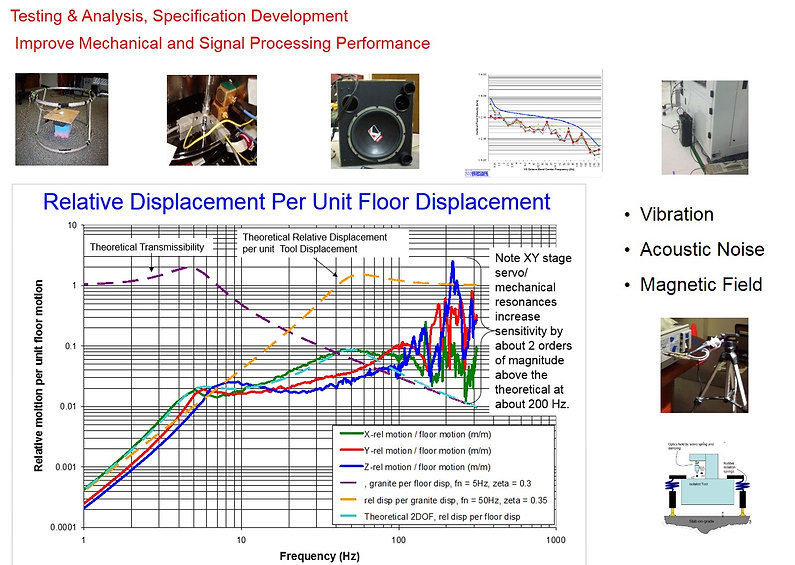 Comparison of Vibration Sensitivity Testing To Evaluate Structural Modifications