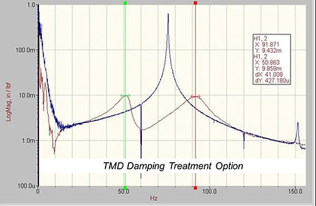 Damping treatments and tuned mass dampers