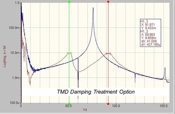 comparing constrained layer damping and tuned mass damper