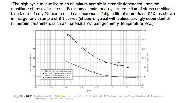 stress graph of aluminum alloys