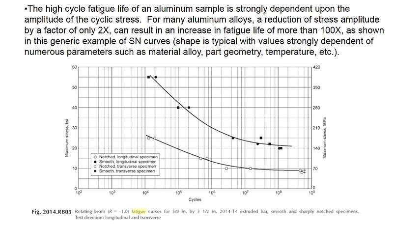 SN curve for examining fatigue issues