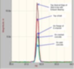 spectra of vibration on turbine foundation
