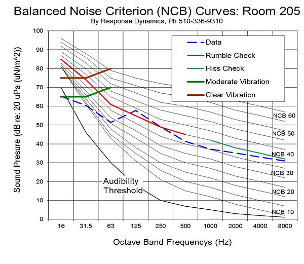 balanced noise criterion curves