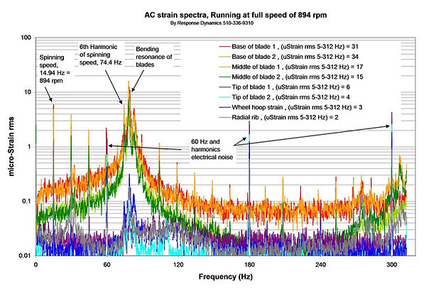 Colorful Spectra Strain of fan vibration measurments