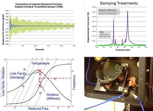 damping treatments graphs