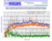 comparison of sound pressure levels graph