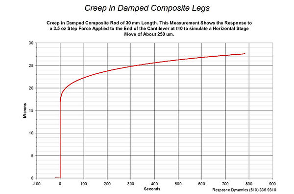 response to force in damped composite legs