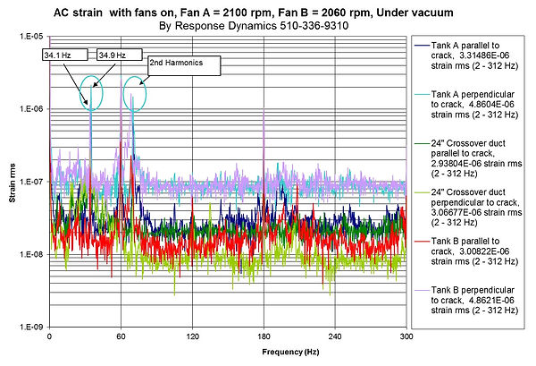 fan strain graph under vacuum