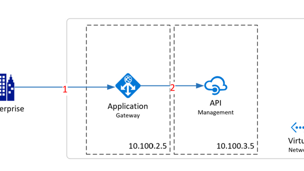 Filtering Requests using Azure Application Gateway