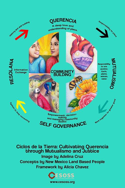 Ciclos Curriculum Framework Poster (12x18)