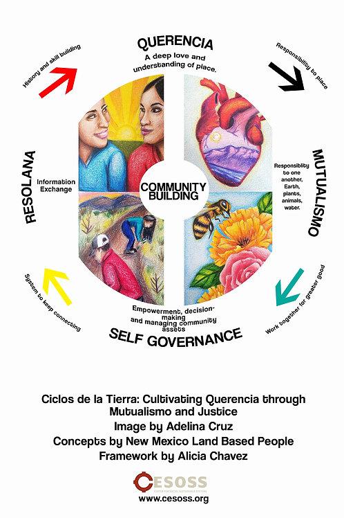 Ciclos Curriculum Framework Poster - White (24 x 18)