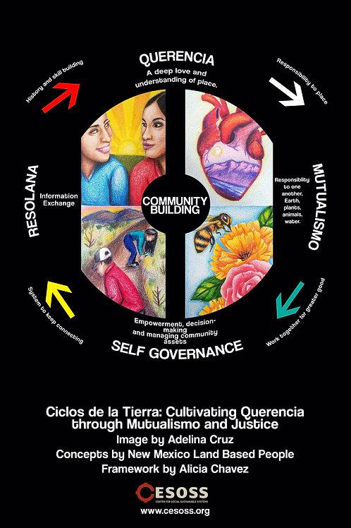 Ciclos Curriculum Framework Poster - Black (12x18)