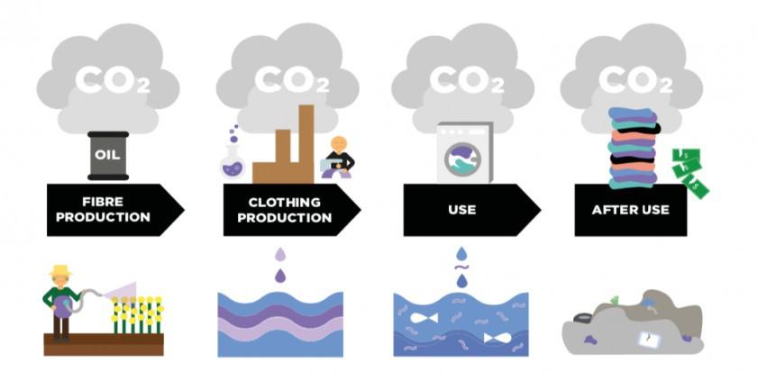 Fashion impact - impact de la production d'un tshirt - analyse du cycle de vie