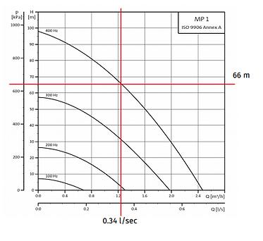 Rediflow 2 pump chart.PNG