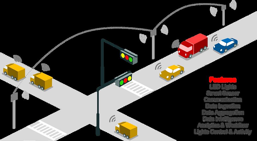 TAG-smartStreetLights.PNG