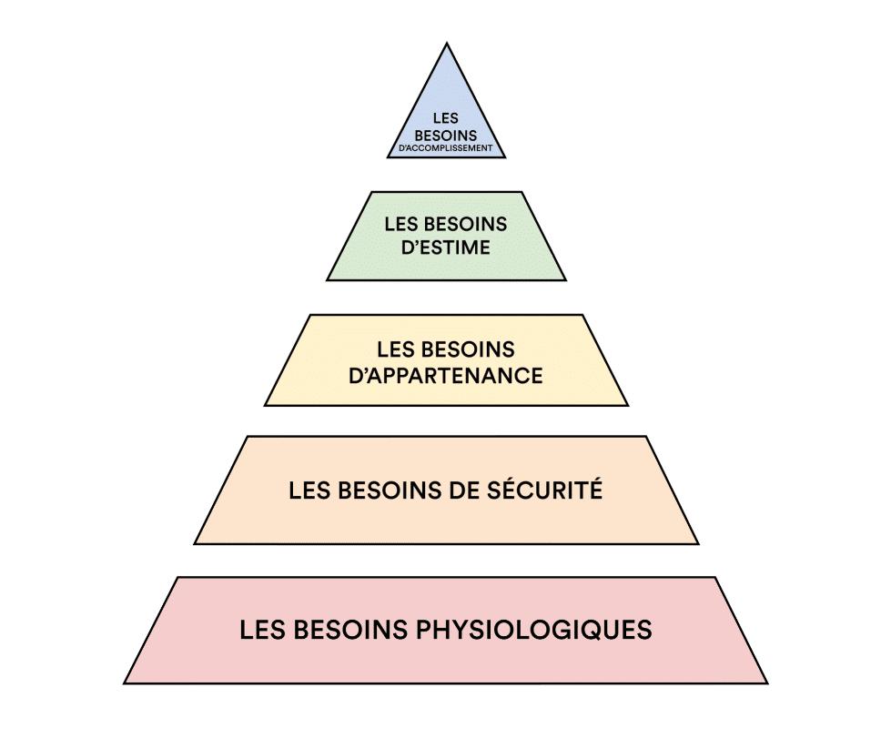 Acceptation de soi, pyramide de maslow, s'aimer, accepter son corps