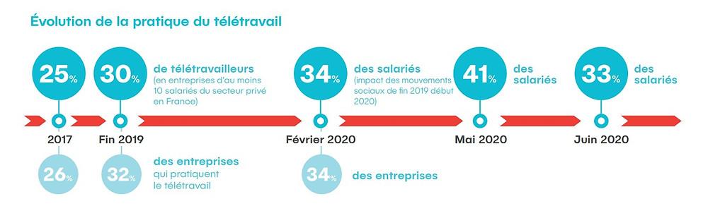 Infographie rapport Malakoff Humanis - évolution du télétravail en France