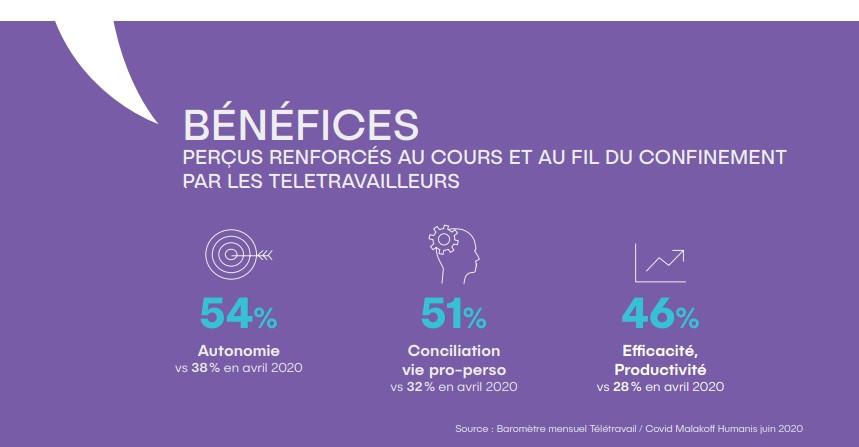 Infographie rapport Malakoff Humanis - bénéfices du télétravail en France en 2020