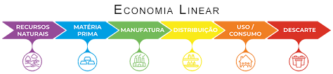 Economia Linear.png
