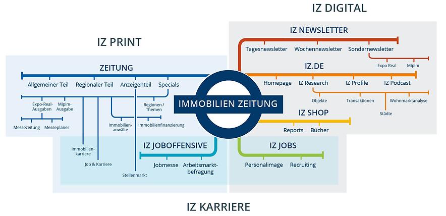 IZ-Produktwelt.png