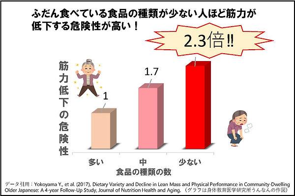 健康長寿の秘訣、「低栄養予防」.jpg