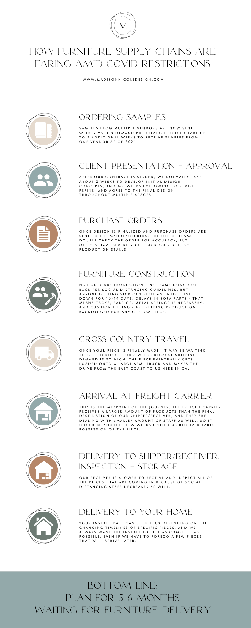 furniture supply chain infographic