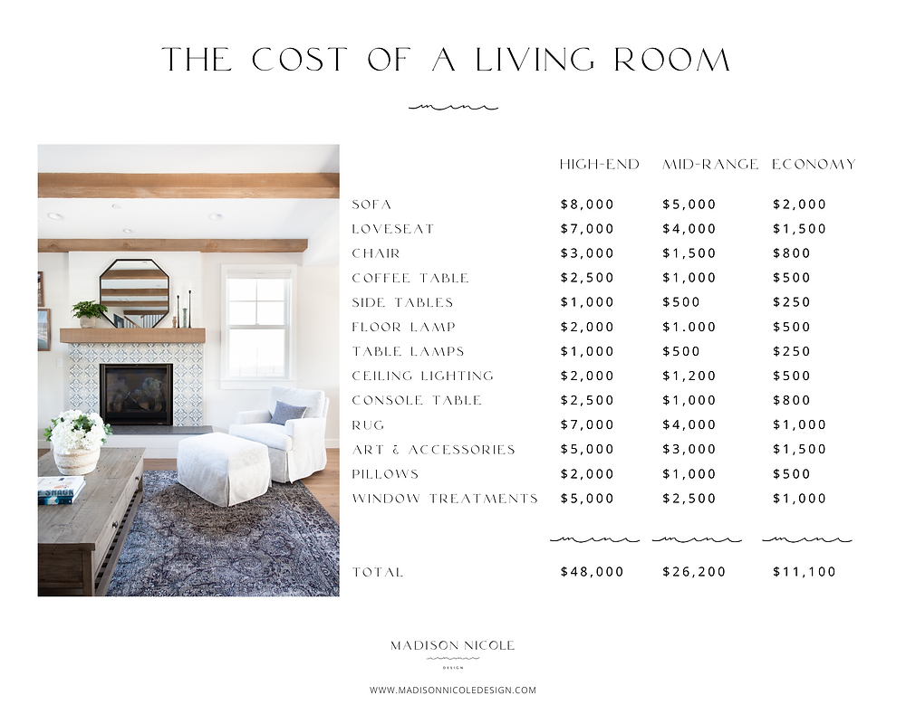 the cost of a living room budget