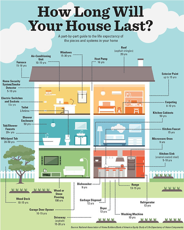 how long will your house last2-page-0.jp