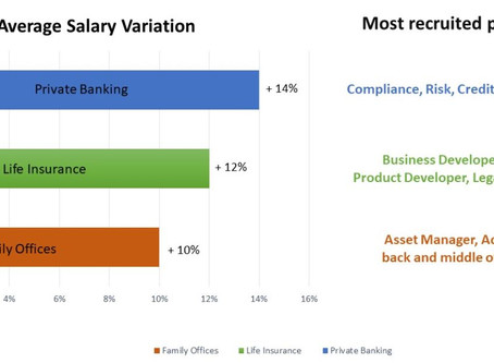 Average salary increases in the Luxembourg Wealth Management industry