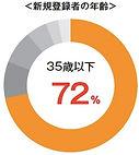 マイナビ転職は35歳以下ユーザーが多数