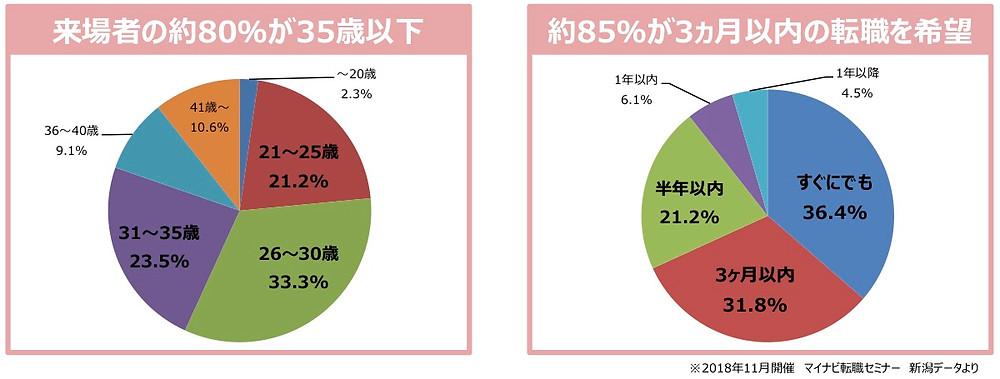 マイナビ転職セミナーの来場者データ@新潟