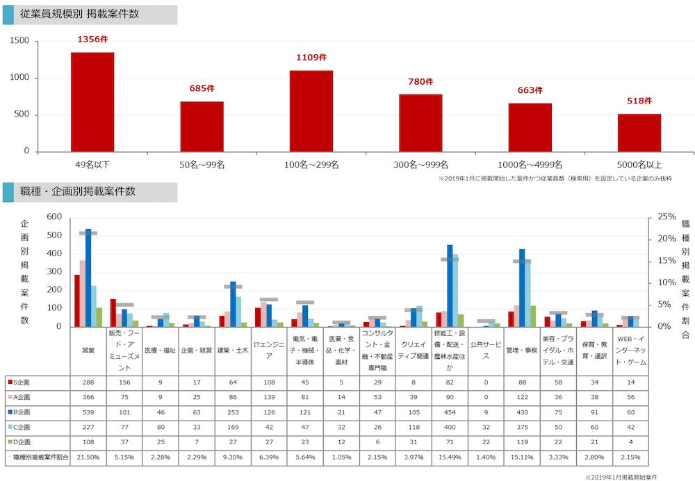 マイナビ転職のサイトデータ201901