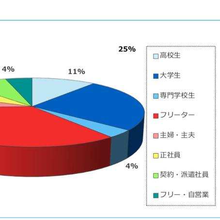 マイナビバイトのサイトデータ情報