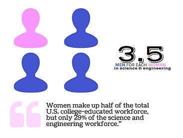 Women in Science Society, Women in STEM, WSS