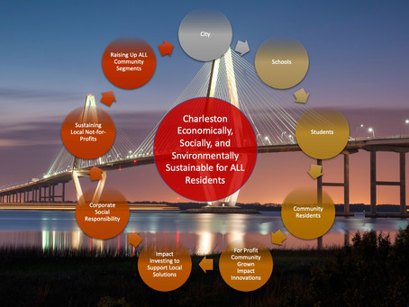 The Future of Business, Profit, Capitalism, Leadership, and Management, in Charleston SC.
