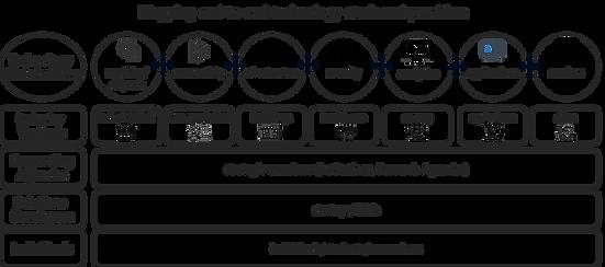 IoTEcosystem.png