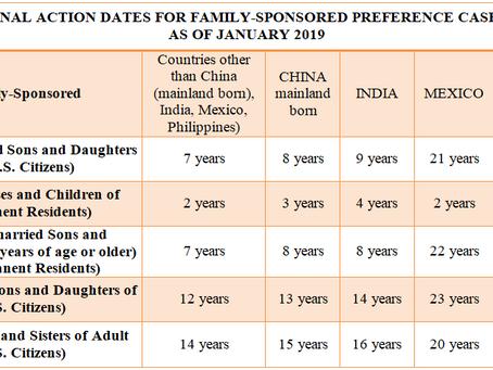 Visa Bulletin as of January 2019