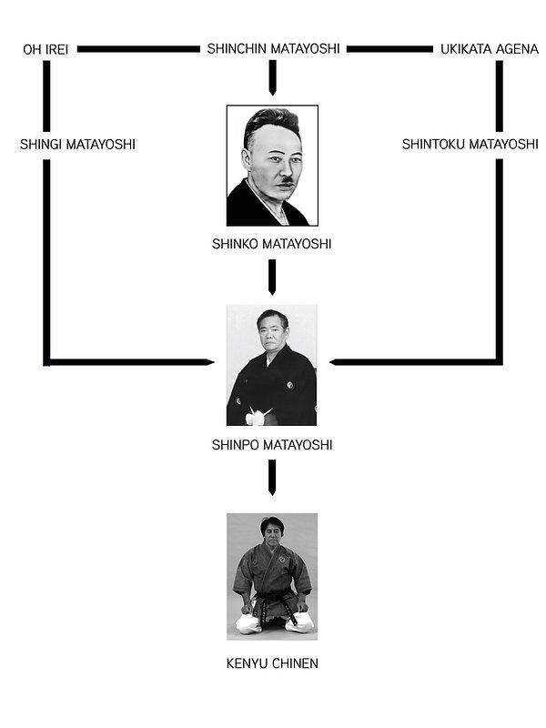 Organigramme Oshukai-Avenirs