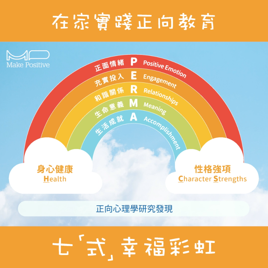 正向情緒 Positive emotions 充實投入 Engagement 和諧關係 Relationships 生命意義 Meaning 生活成就 Accomplishment 身心健康 Health 性格強項 Character Strengths