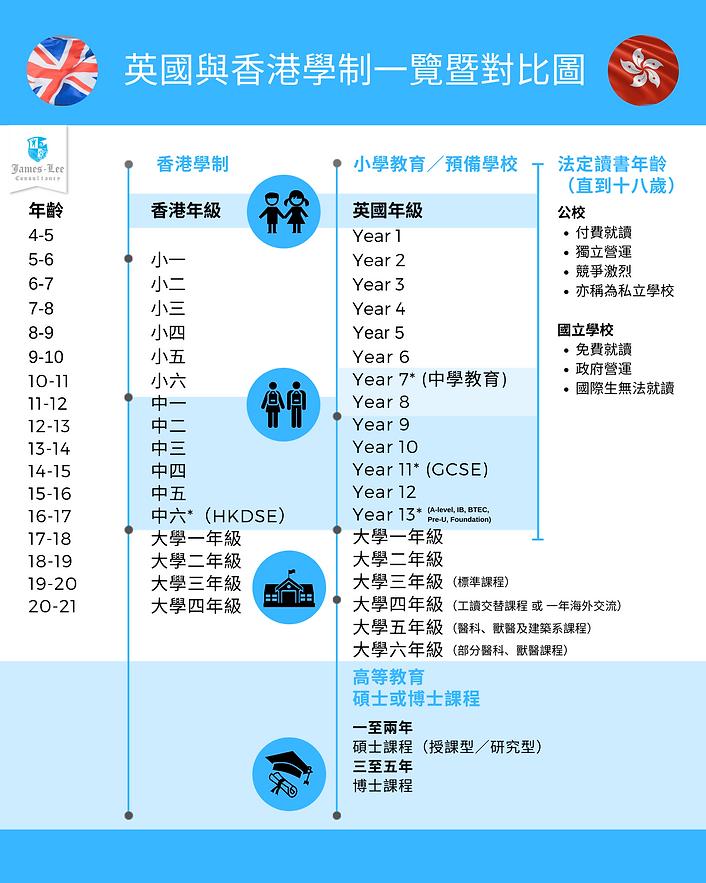 英國/香港學制一覽暨對比圖 (2).png