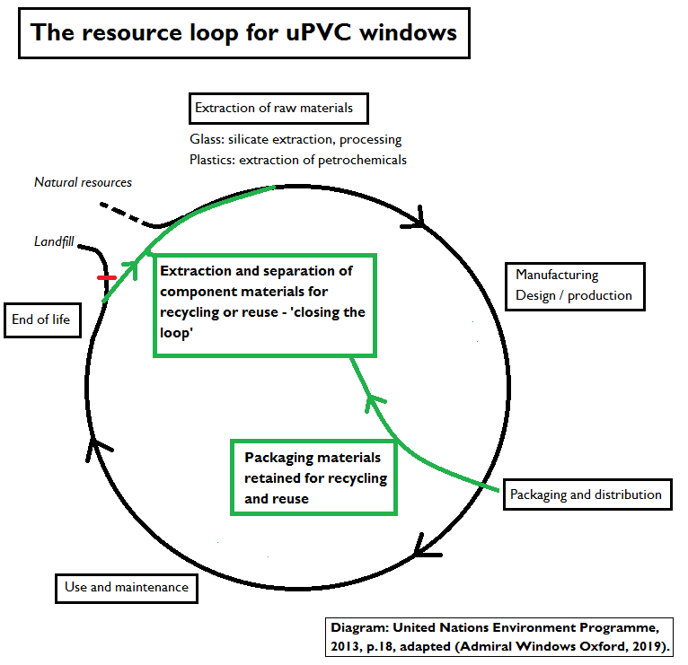 product life cycle for uPVC windows