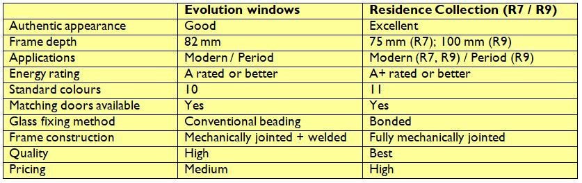 benefits chart evolution residence collection