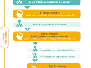 Le remboursement des consultations faites par des psychologues