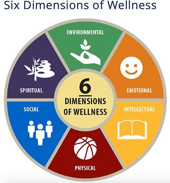 Six Dimensions of Wellness.png